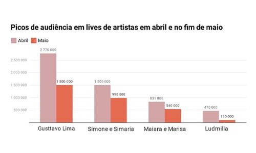 Picos_De_Audiências_Em_Lives